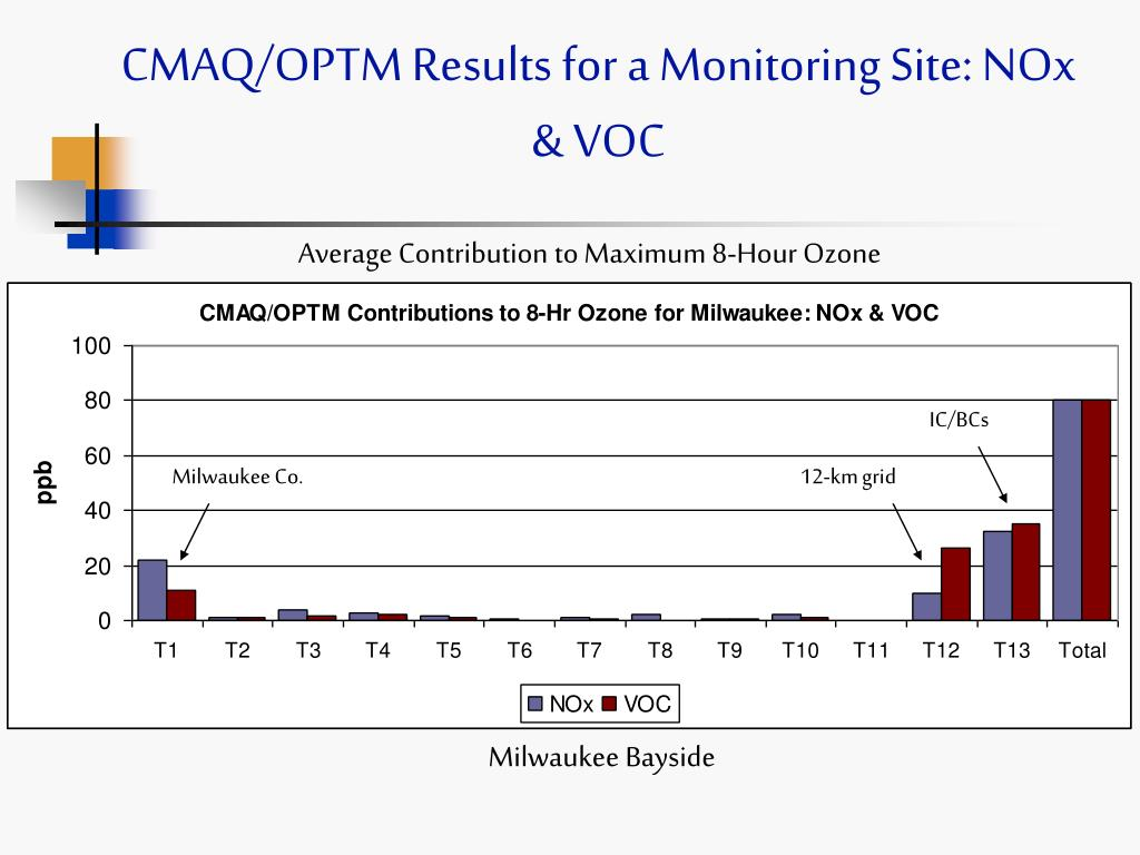 CMAQ/OPTM Results for a Monitoring Site: NOx & VOC