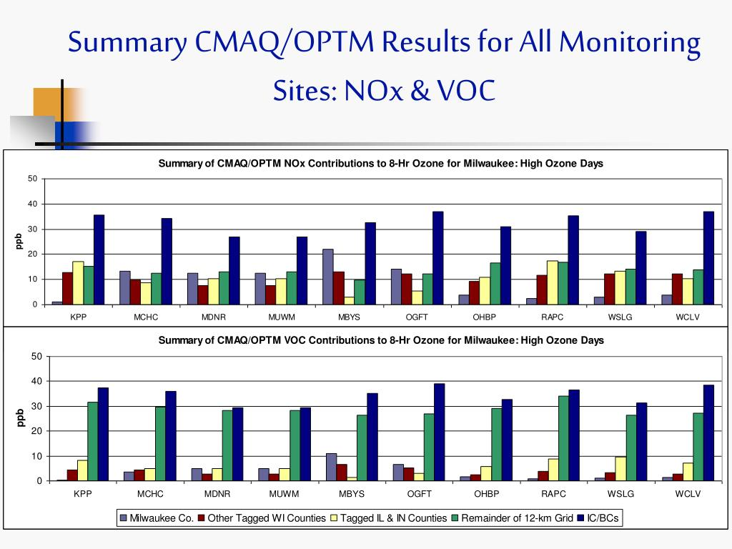 Summary CMAQ/OPTM Results for All Monitoring Sites: NOx & VOC