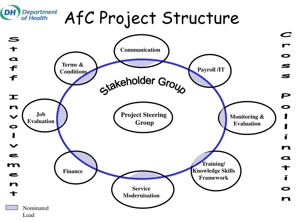 AfC Project Structure