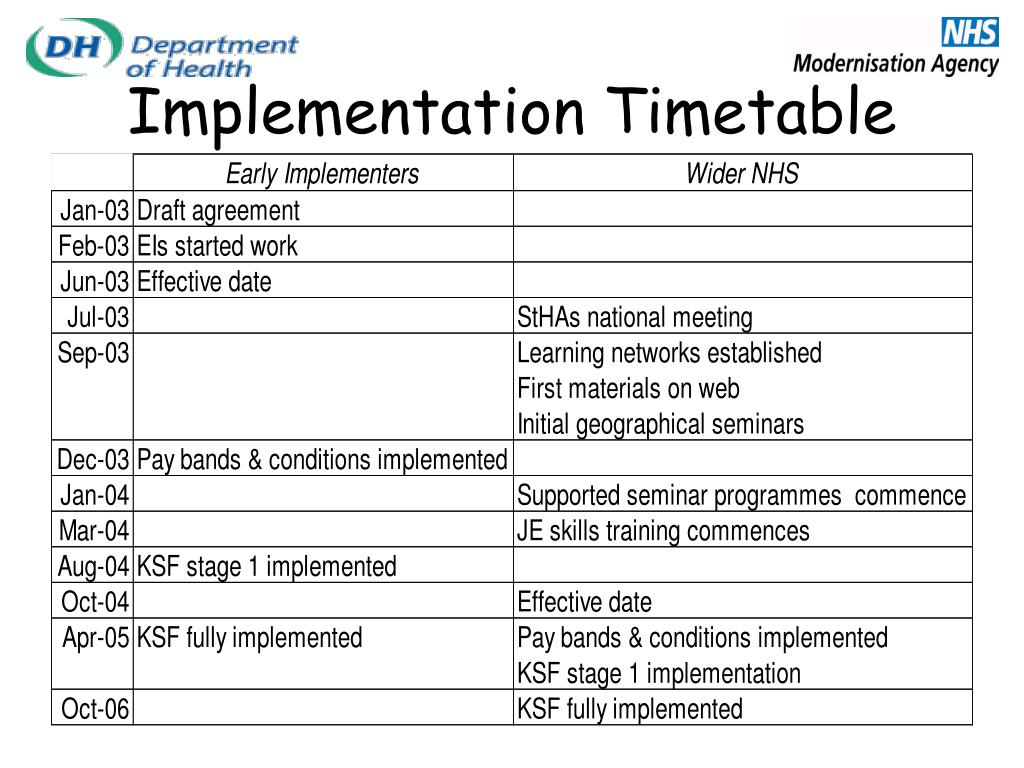 Implementation Timetable
