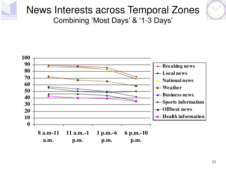 News Interests across Temporal Zones