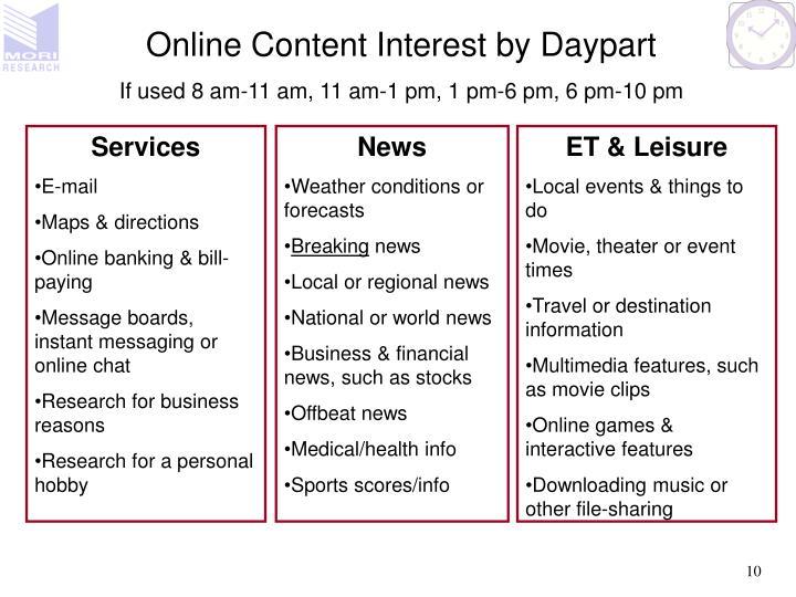 Online Content Interest by Daypart