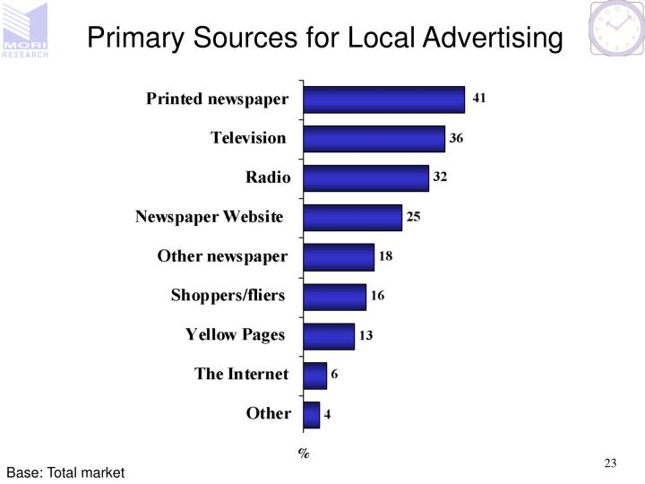 Primary Sources for Local Advertising