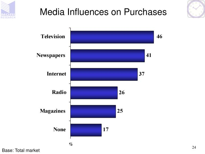 Media Influences on Purchases