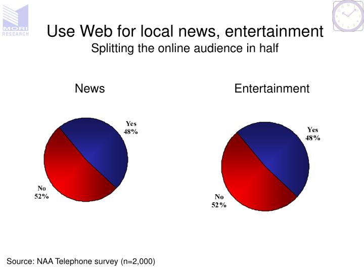 Use web for local news entertainment splitting the online audience in half