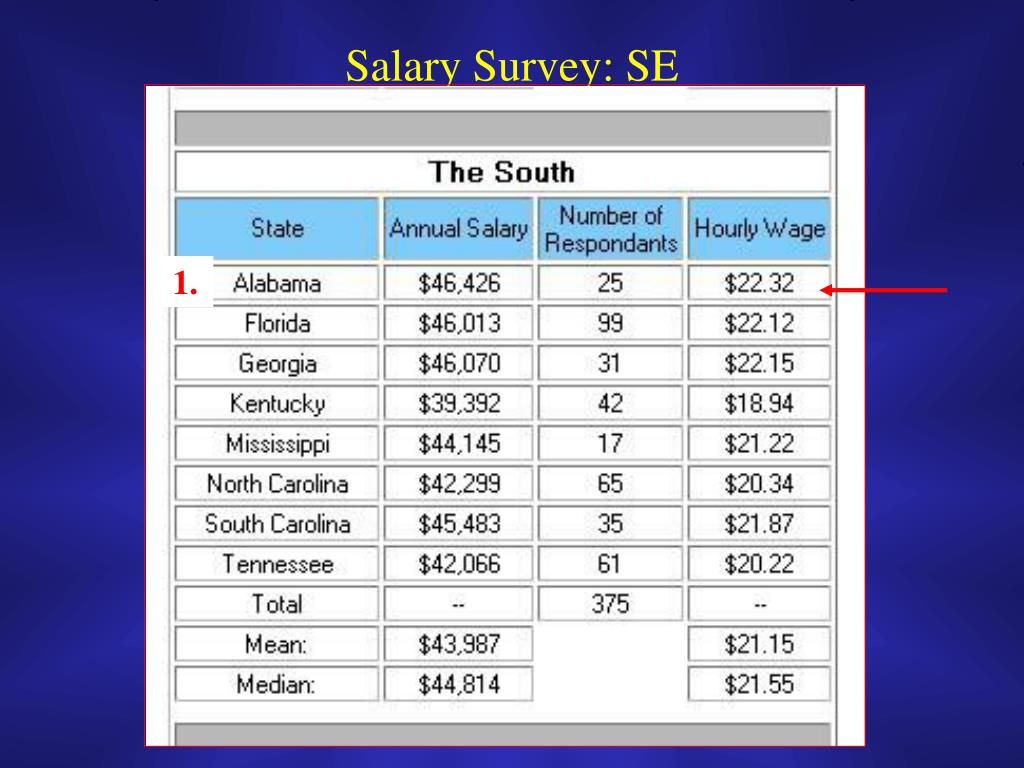 Salary Survey: SE