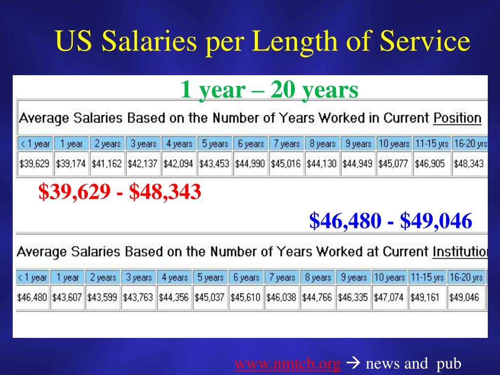US Salaries per Length of Service