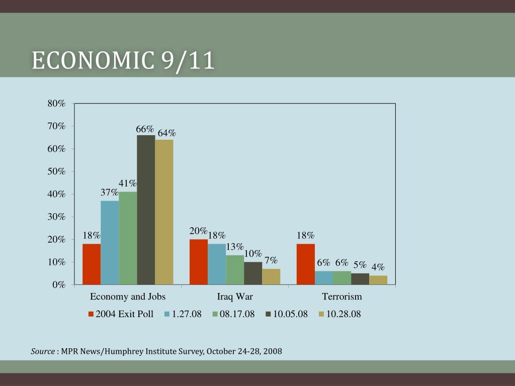 Economic 9/11