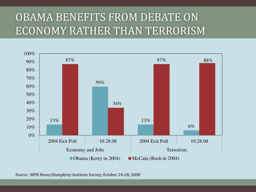 Obama benefits from debate on economy rather than terrorism
