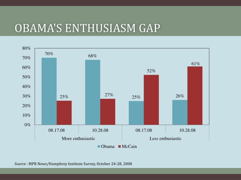 Obama's Enthusiasm Gap