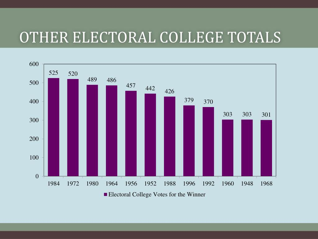 Other Electoral college totals
