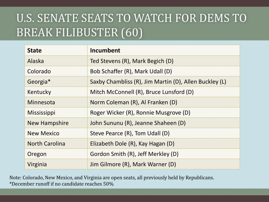 U.S. Senate Seats to Watch for Dems to Break Filibuster (60)