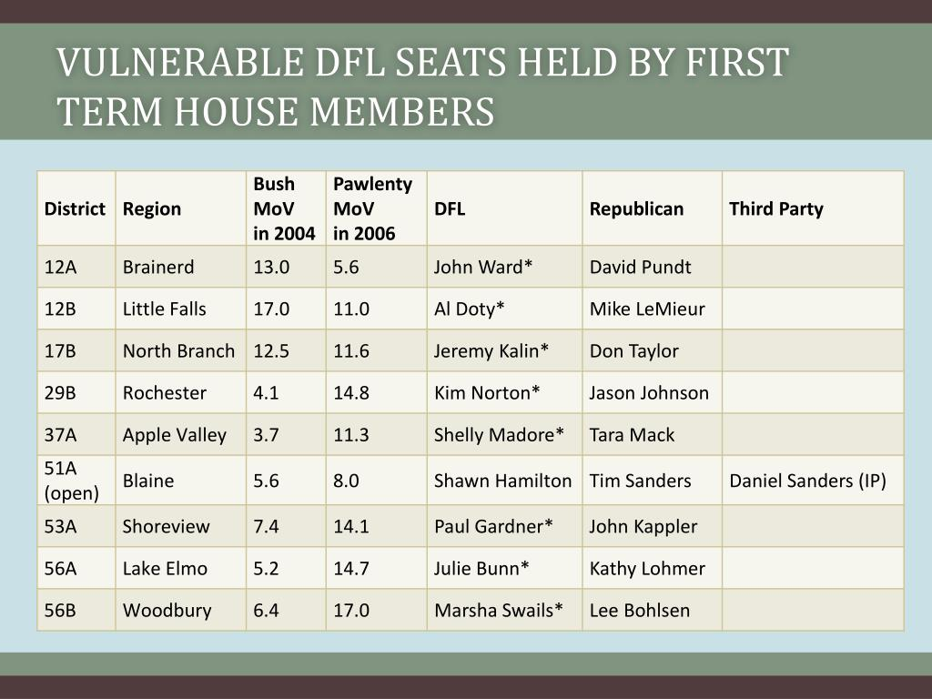 Vulnerable DFL Seats Held By First Term House Members
