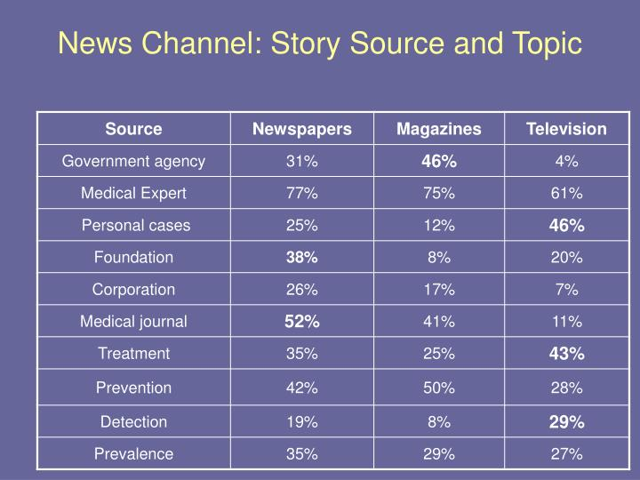 News Channel: Story Source and Topic