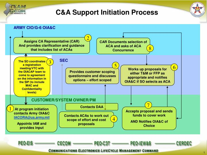 C&A Support Initiation Process
