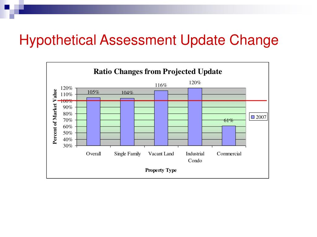 Hypothetical Assessment Update Change