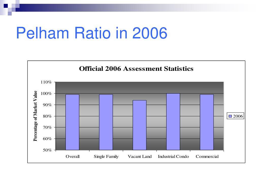 Pelham Ratio in 2006