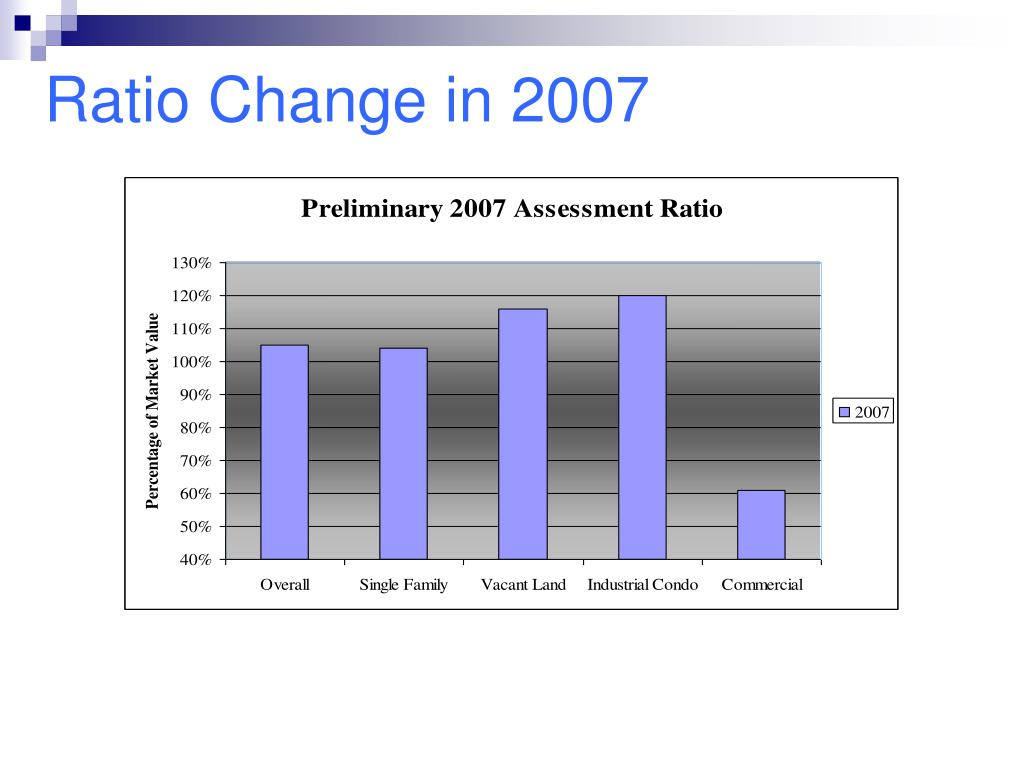 Ratio Change in 2007