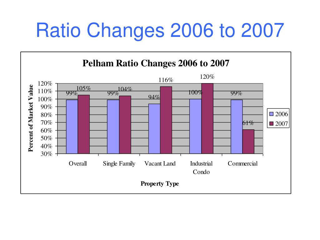 Ratio Changes 2006 to 2007