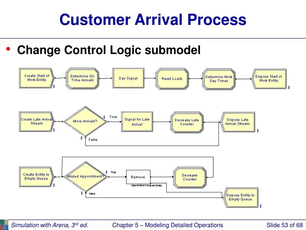Customer Arrival Process