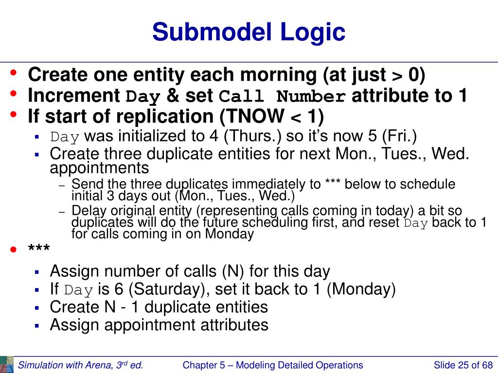Submodel Logic