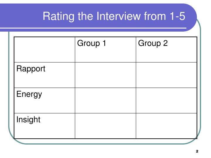 Rating the interview from 1 5
