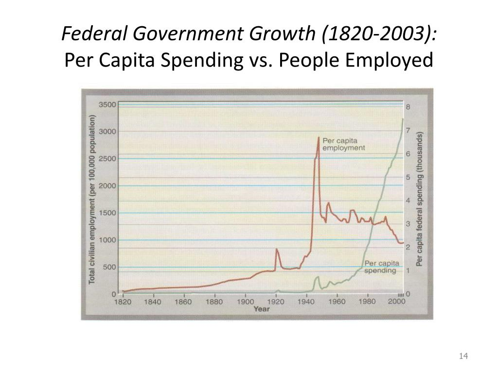 Federal Government Growth (1820-2003):