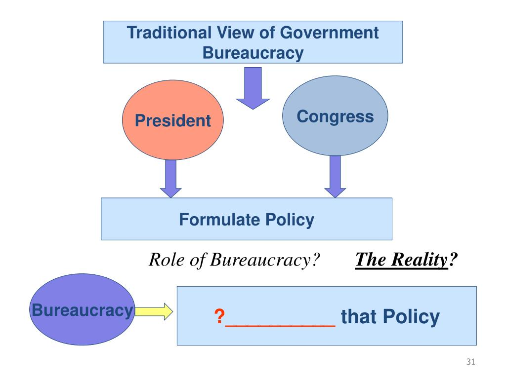 Traditional View of Government