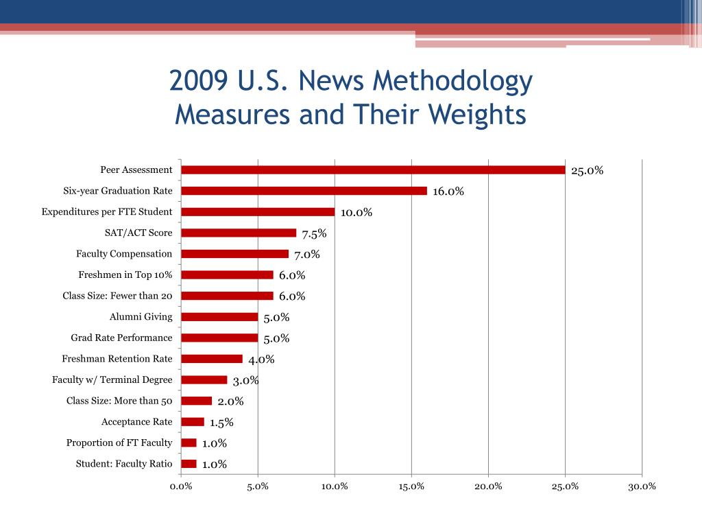2009 U.S. News Methodology
