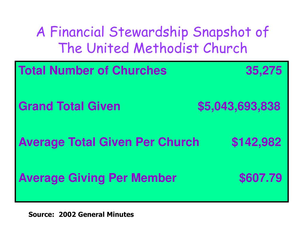 A Financial Stewardship Snapshot of