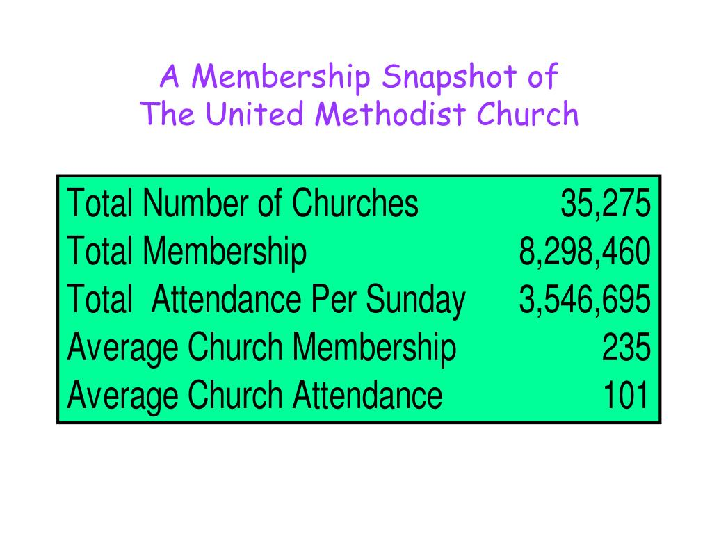 A Membership Snapshot of