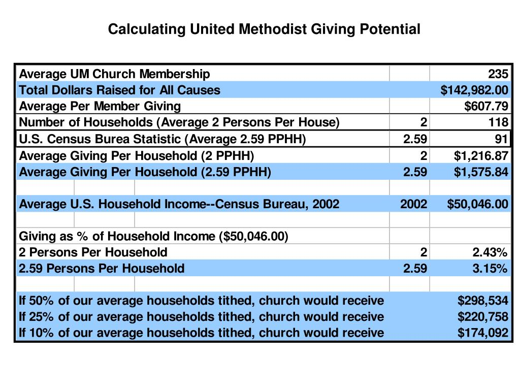 Calculating United Methodist Giving Potential