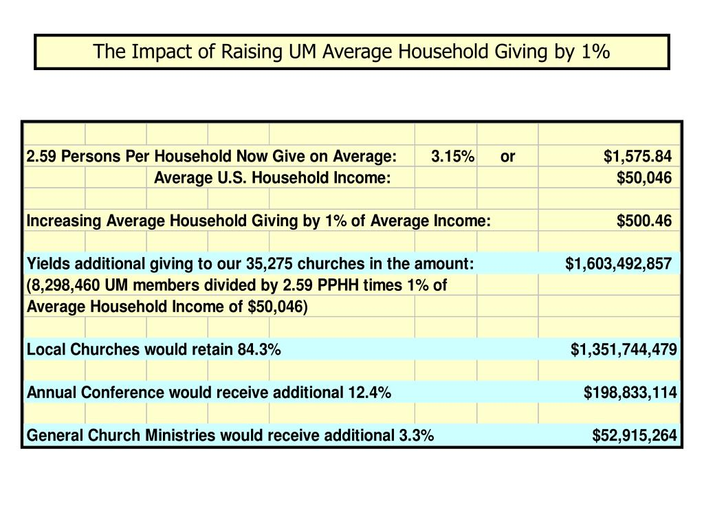 The Impact of Raising UM Average Household Giving by 1%