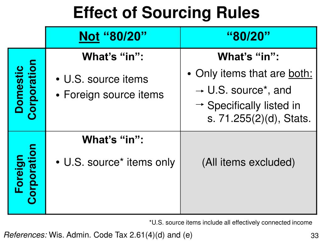 Effect of Sourcing Rules