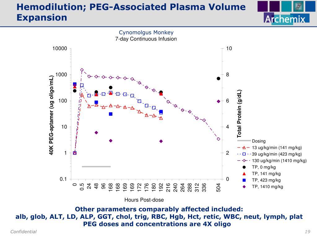 Hemodilution; PEG-Associated Plasma Volume Expansion