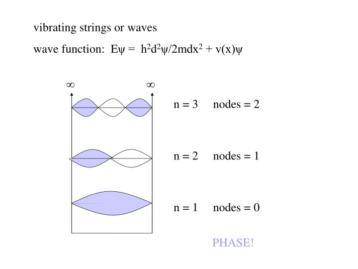 Vibrating strings or waves