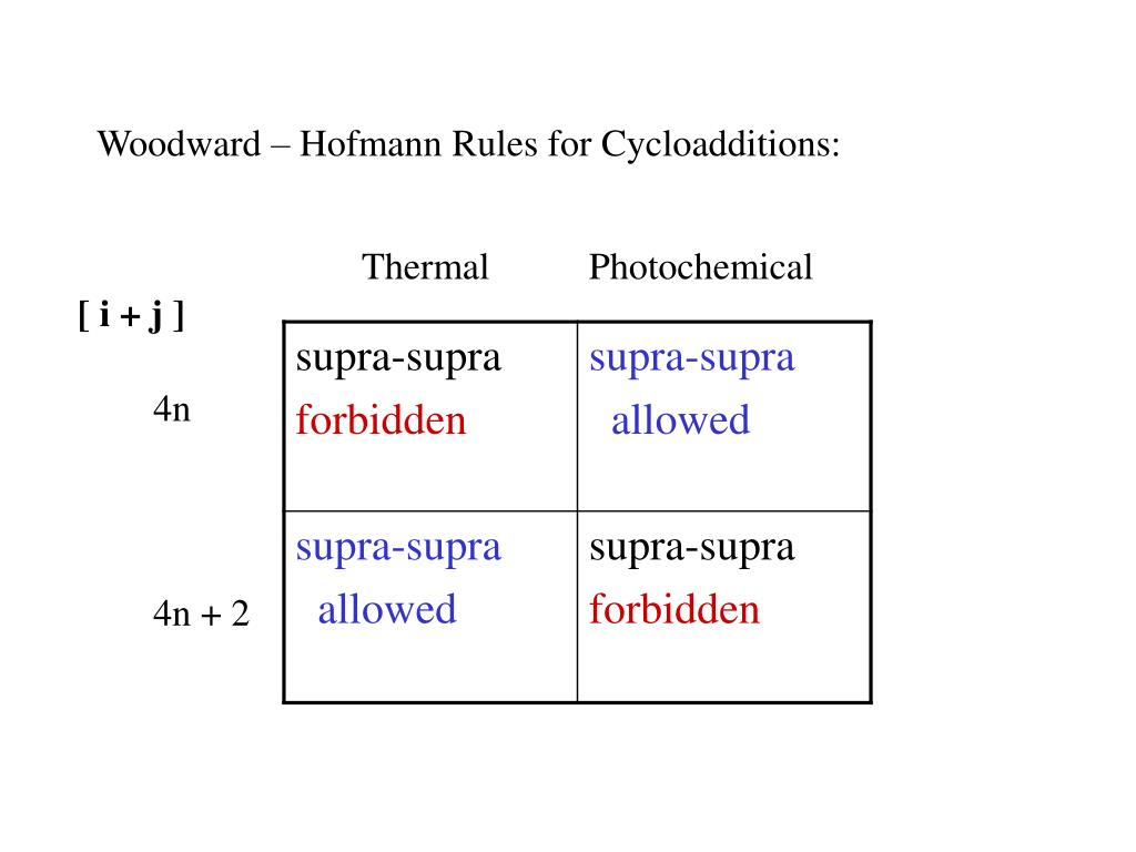 Woodward – Hofmann Rules for Cycloadditions: