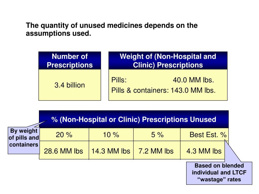 Number of Prescriptions
