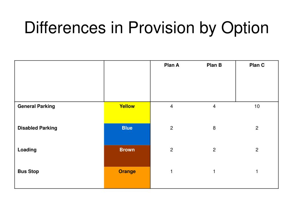 Differences in Provision by Option