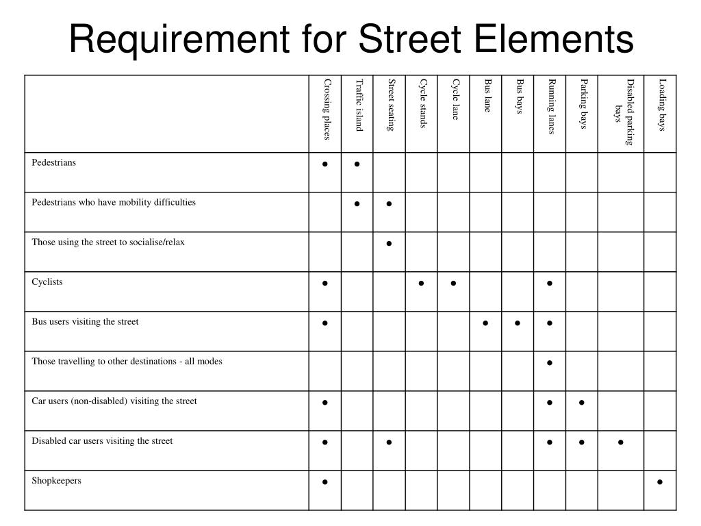 Requirement for Street Elements