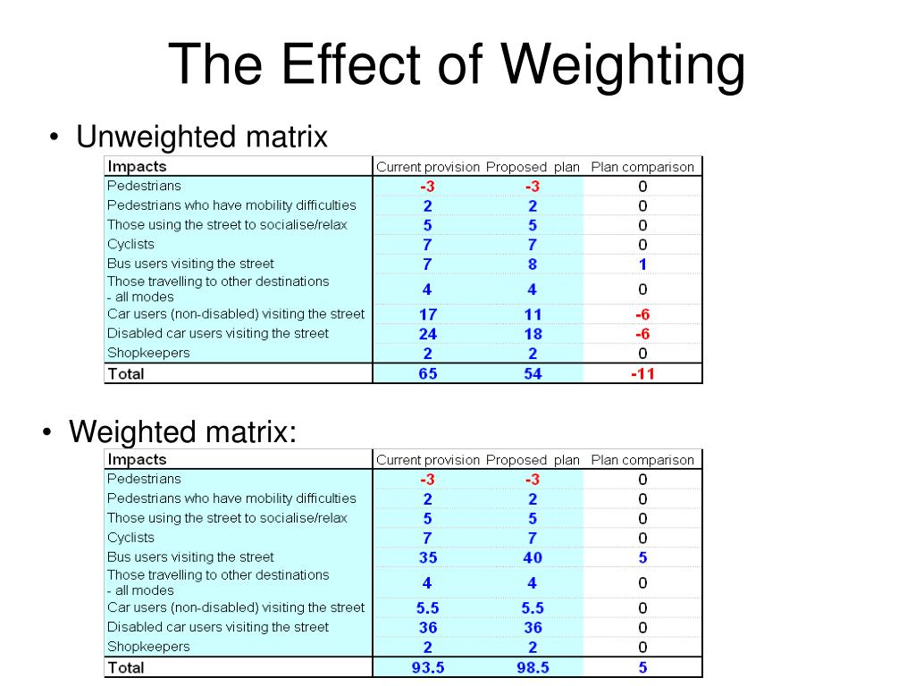 The Effect of Weighting