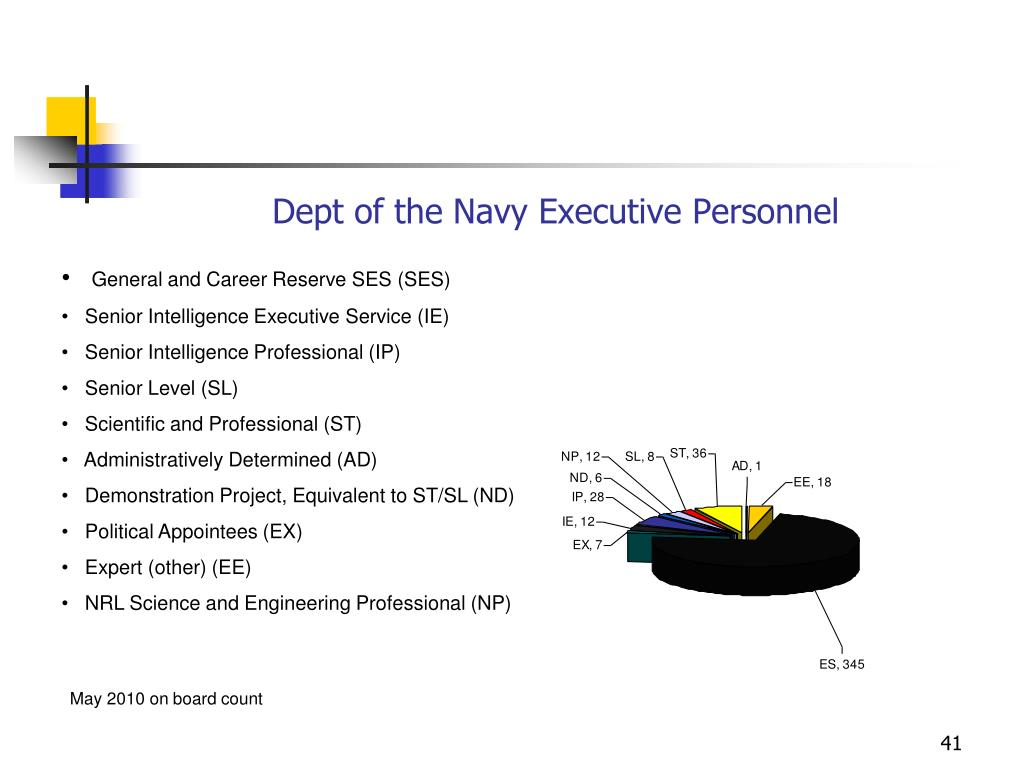 Dept of the Navy Executive Personnel
