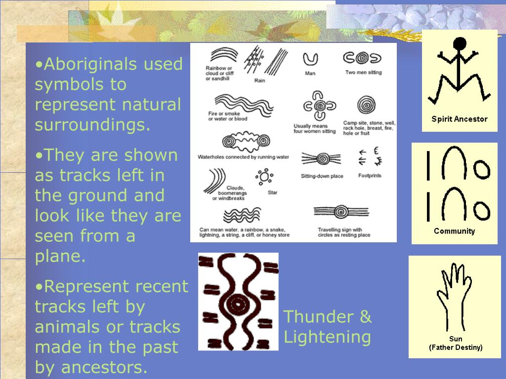 Aboriginals used symbols to represent natural surroundings.