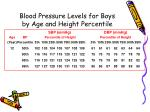 blood pressure levels for boys by age and height percentile