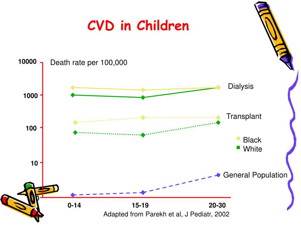 CVD in Children