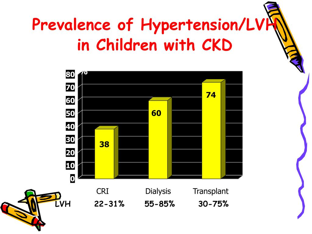 Prevalence of Hypertension/LVH in Children with CKD