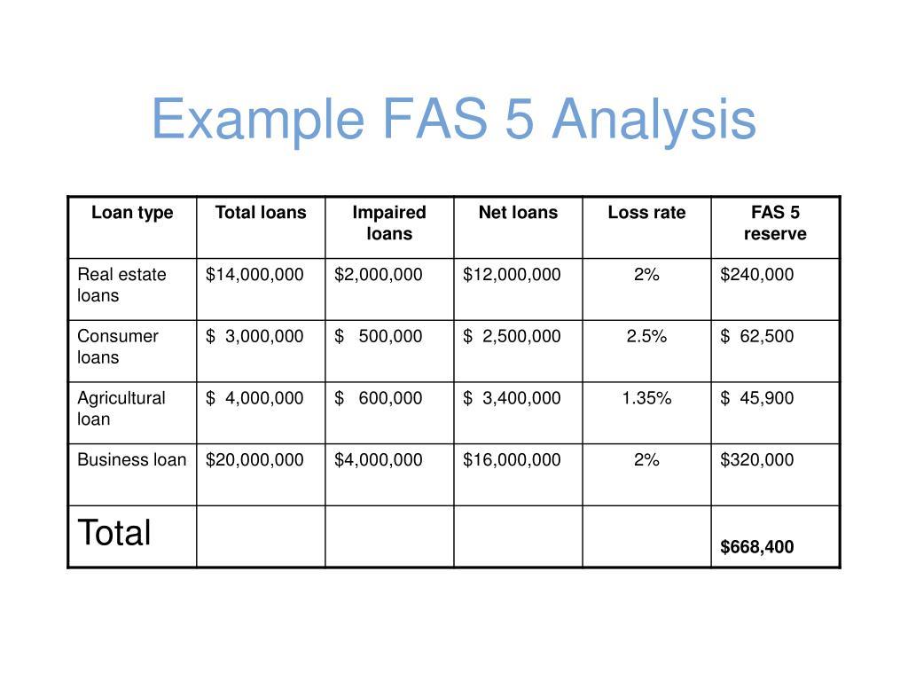 Example FAS 5 Analysis