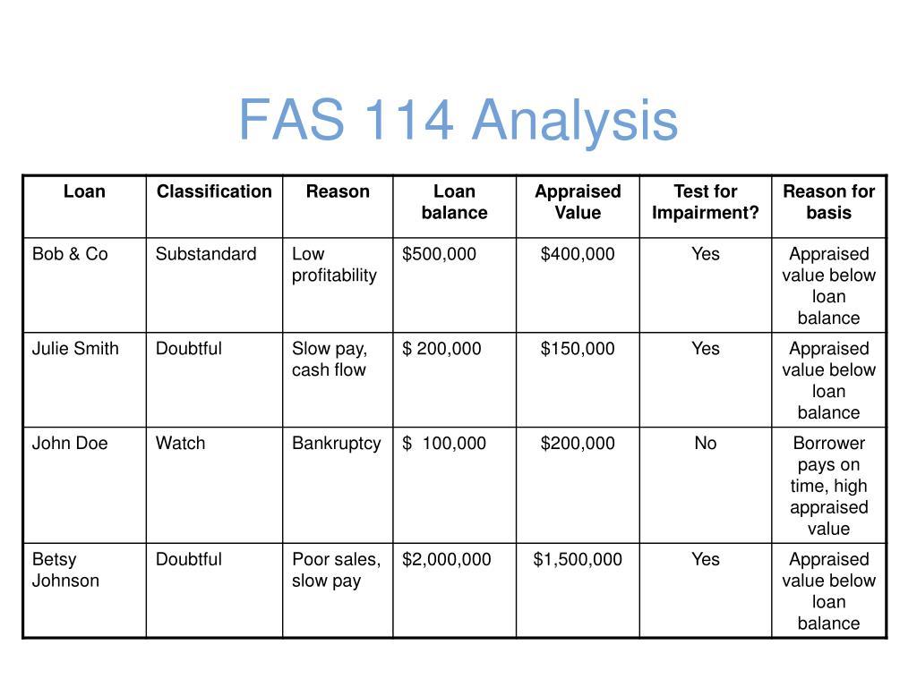FAS 114 Analysis