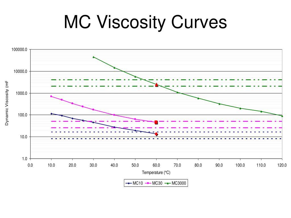 MC Viscosity Curves