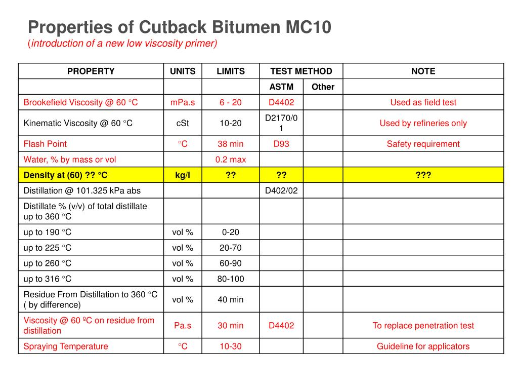 Properties of Cutback Bitumen MC10